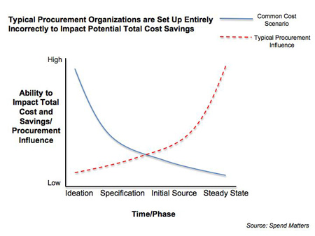 type of procurement strategies To select a procurement strategy, the procurement officer will have to consider factors such as the frr, procurement procedures of the organization, delegation of authority, financial.