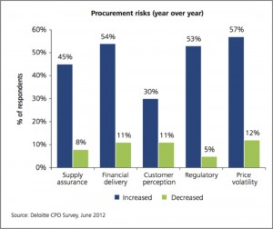 procurement graphic