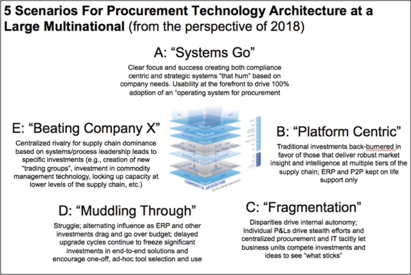 large multinational organisation with centralised corporate procurement Centralized vs decentralized procurement: more sophisticated procurement organizations  the balance between centralised and de-centralised organisational.