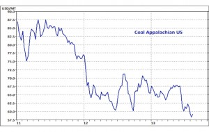 Coal prices down no miner thing