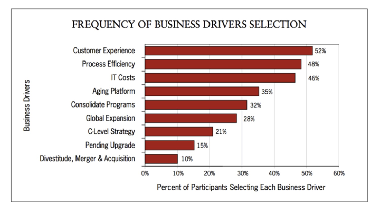 Source: B2B Managed Services: Business Value and Adoption Trends, Figure 10