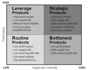what is the risk reward relationship for bottleneck items