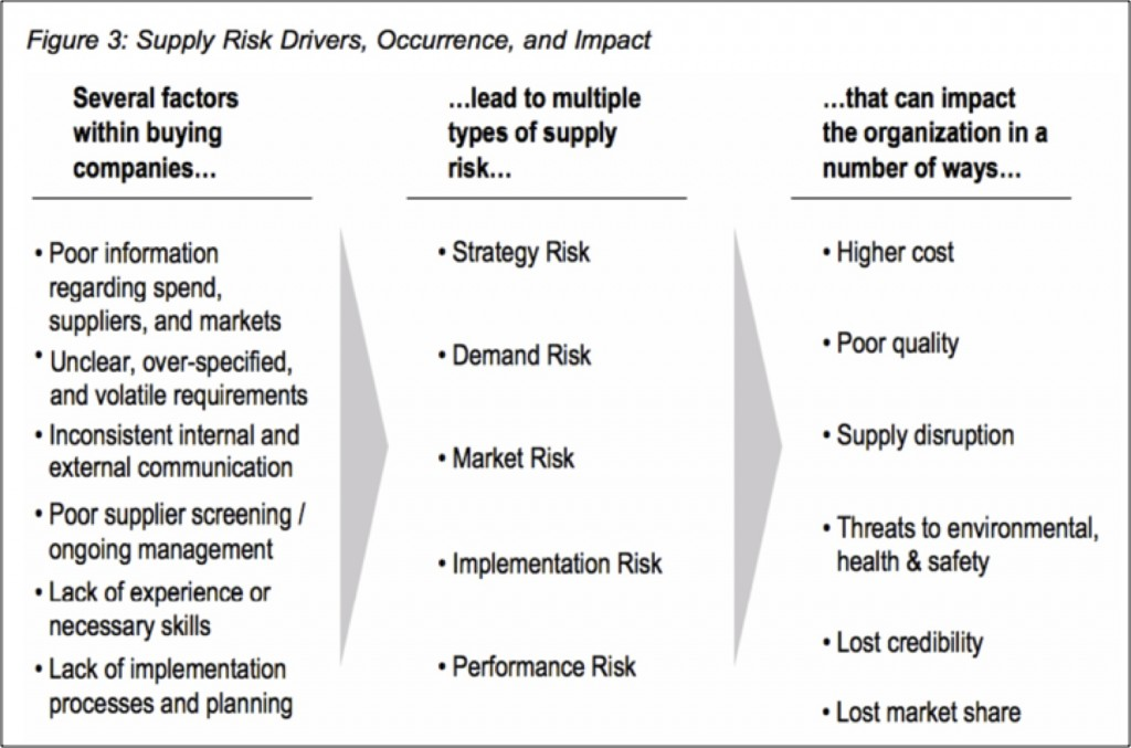 Supply risk drivers
