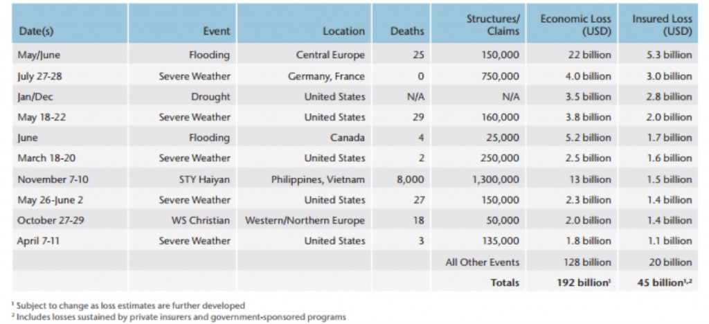 Source: Aon Benfield (2014), Annual Global Climate and Catastrophe Report, p. 4.