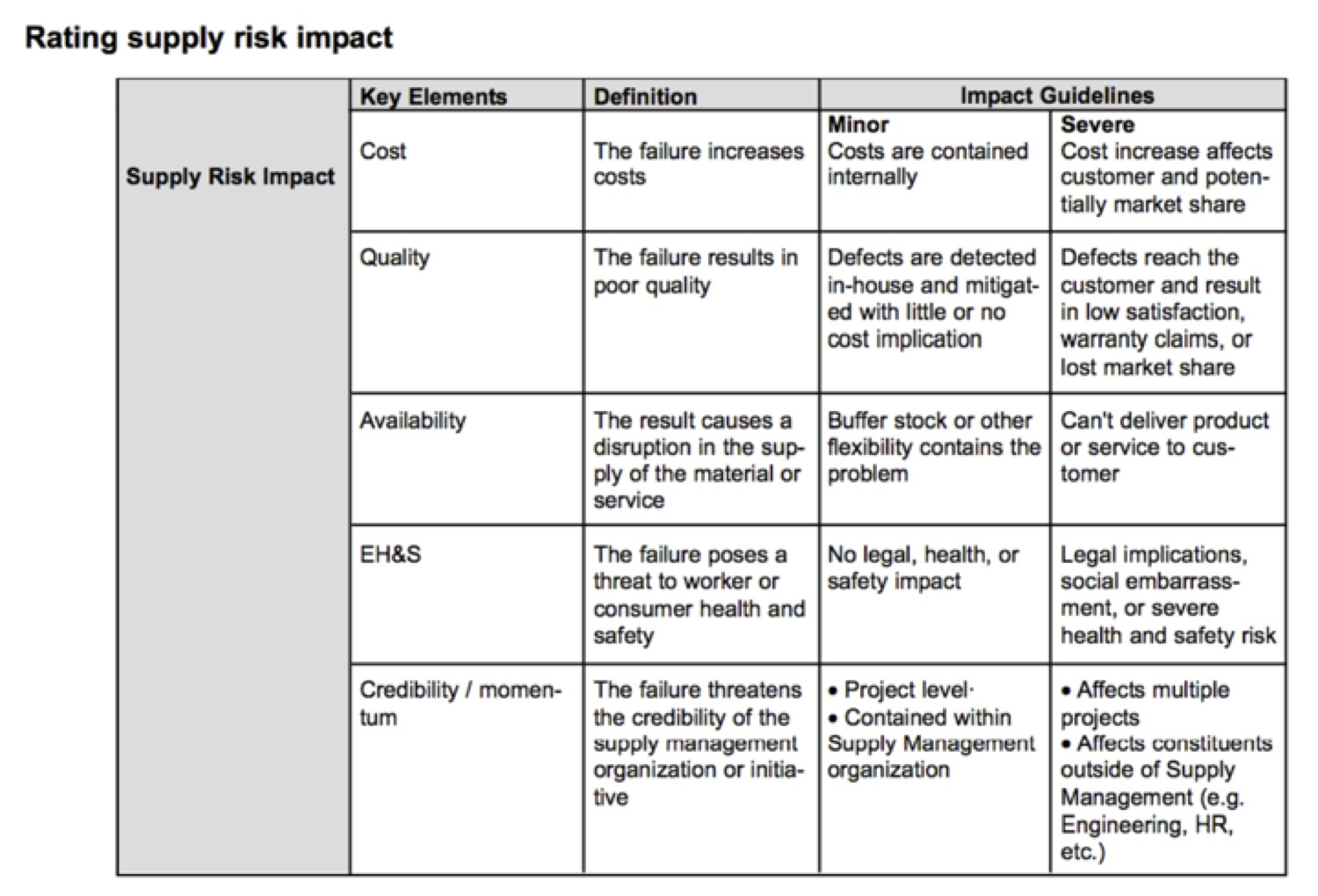 rating supply risk impact