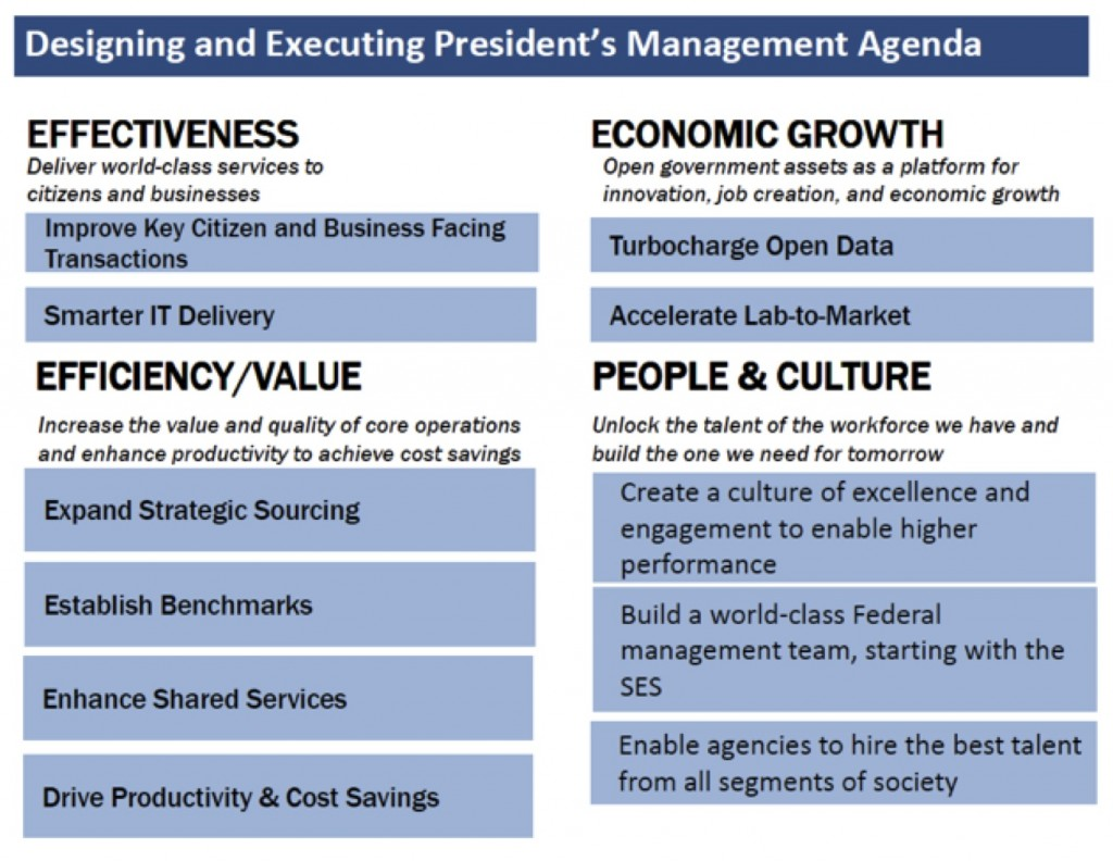 Designing and executing president's management agenda