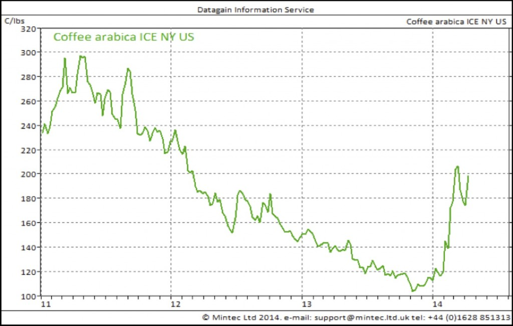 arabica coffee price chart