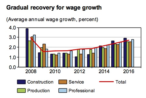 gradual recovery for wage growth