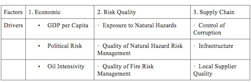 Source: FM Global - Resilience Index: 2014 Executive Summary - June 2014