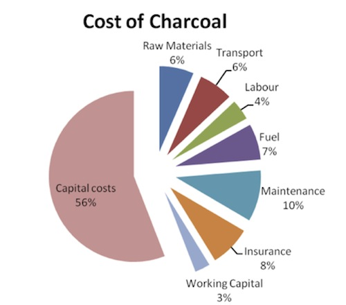 cost of charcoal