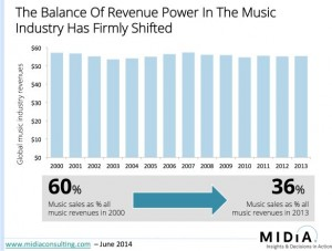 music-industry-revenue jpeg