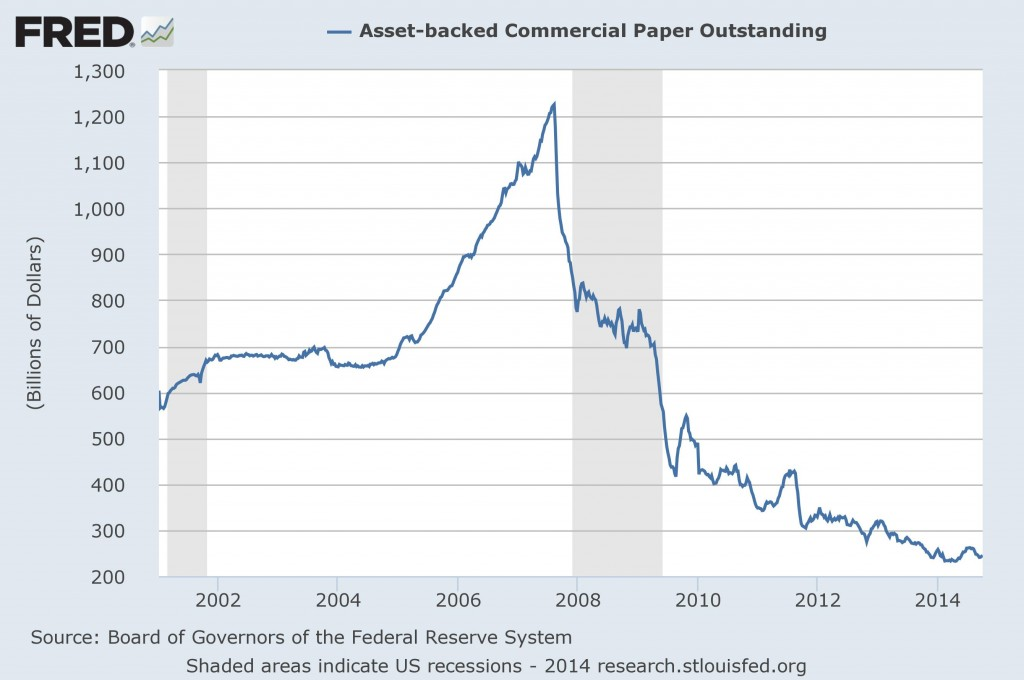 asset backed commercial paper