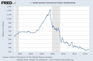 Asset Backed Commercial Paper Trend Series
