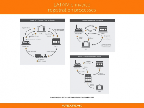 What Latin America Can Teach Southeast Asia About EInvoicing Part - Invoice america