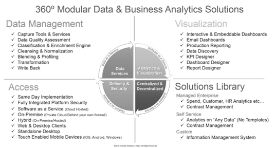 AnyData Solutions - A New Wave of Analytics Providers
