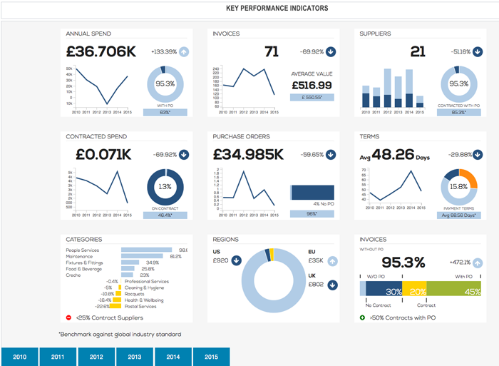 Transaction level Dashboards