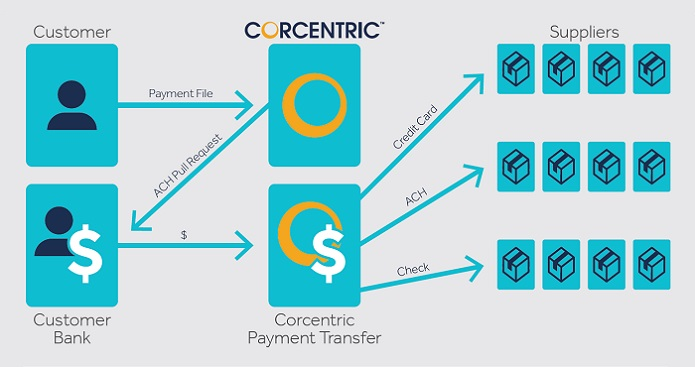 Couple AP Automation With E-Payments