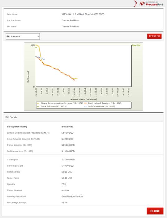 E-Auction Software