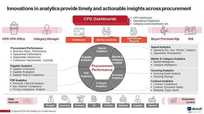 Innovation in analytics and reporting is key to better decision making.
