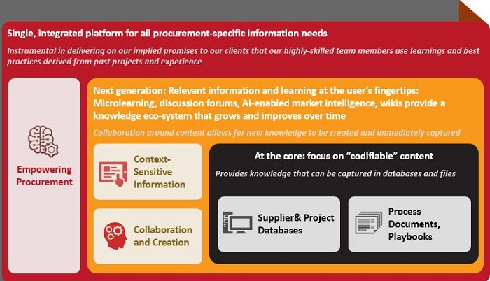 WNS Knowledge Gateway offers next-generation, holistic Procurement team support