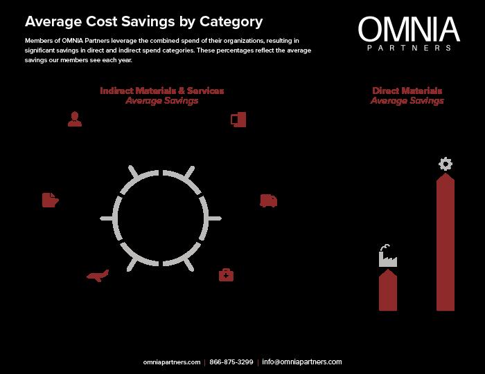 Average Savings Infographic