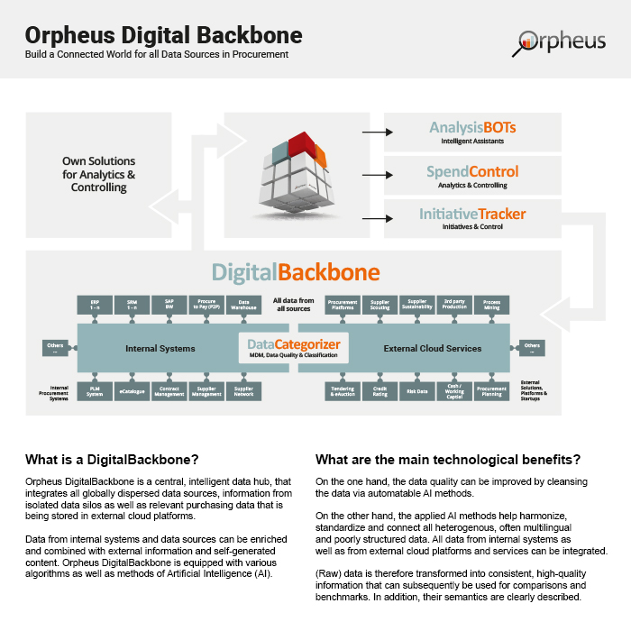 Orpheus Digital Backbone