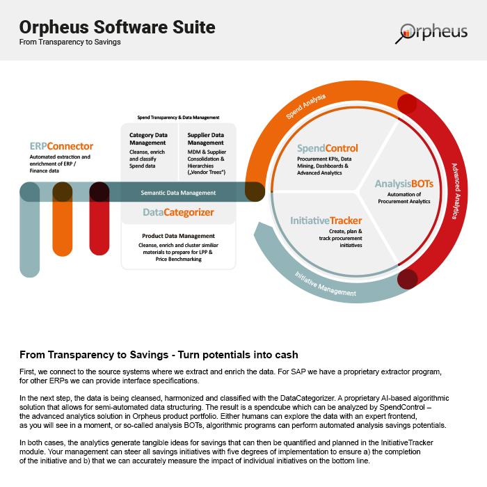 Orpheus Procurement Key