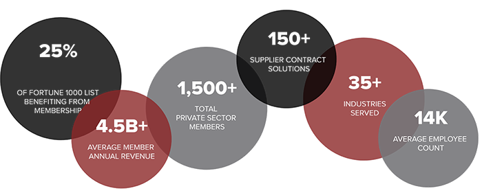 Private Sector Member Profile: Learn why 1,500+ members already trust OMNIA Partners for all of their spend needs