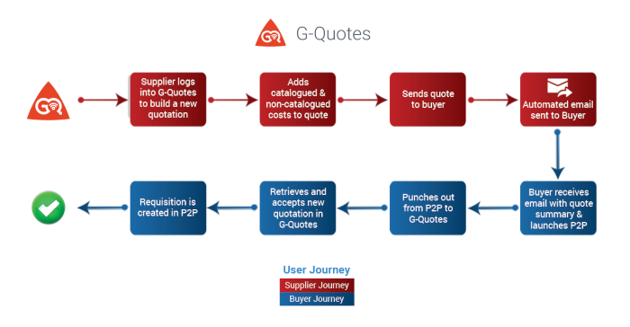 How G-Quotes works with your P2P solution