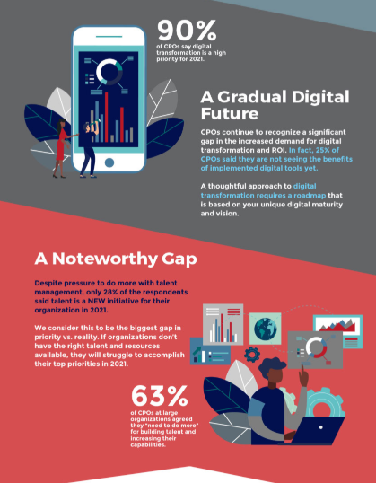 Benchmark Infographic Digital Priorities