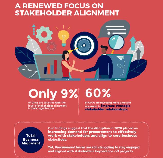 Benchmark Infographic Stakeholder Alignment