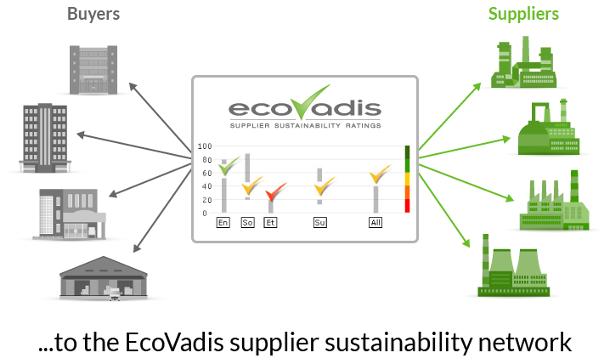 Sustainable procurement solution